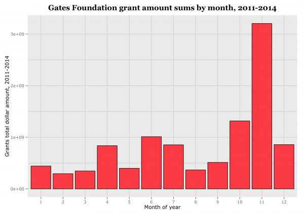 gates_giving_by_month1-e1416977919636