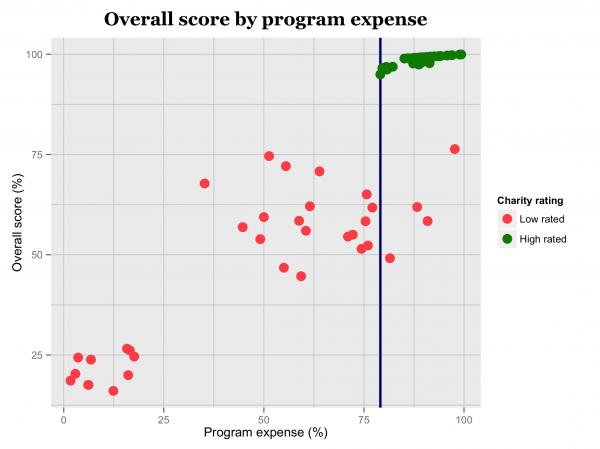 program_expense_score-e1418106907189